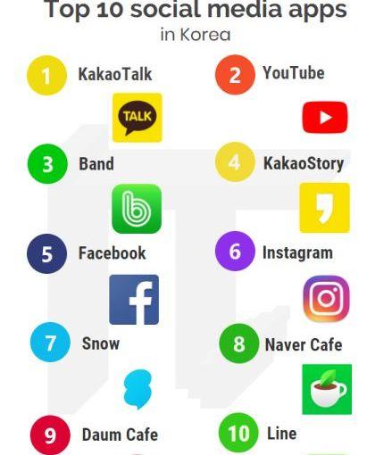 Les réseaux sociaux coréensSNS